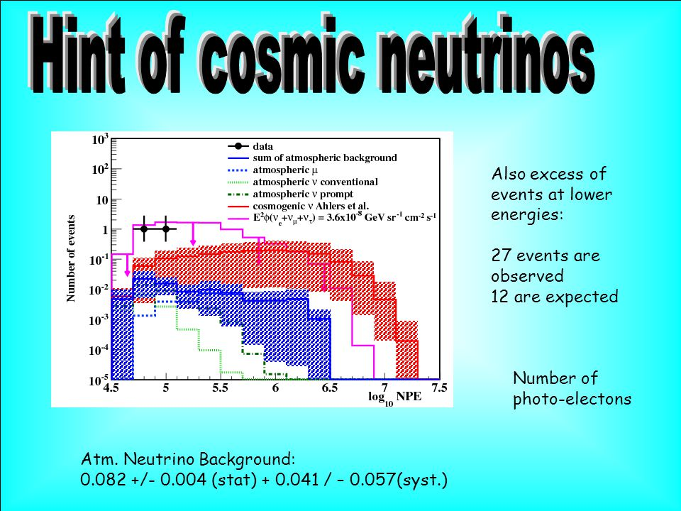 Number of photo-electons Also excess of events at lower energies: 27 events are observed 12 are expected Atm.