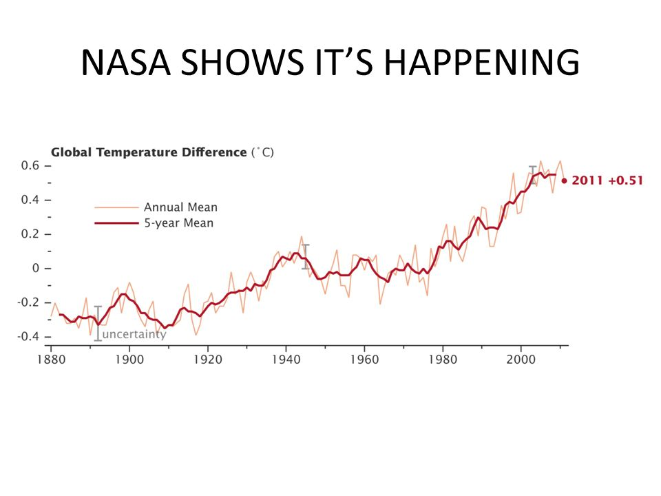 NASA SHOWS IT'S HAPPENING