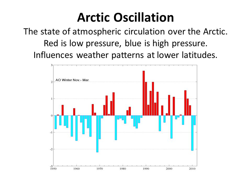 Arctic Oscillation The state of atmospheric circulation over the Arctic.