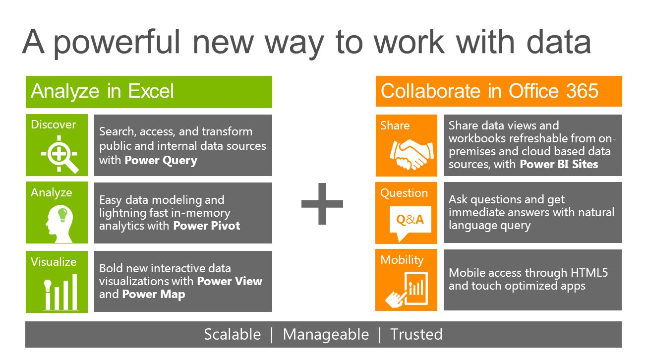 A powerful new way to work with data Analyze Visualize Discover Search, access, and transform public and internal data sources with Power Query Easy data modeling and lightning fast in-memory analytics with Power Pivot Bold new interactive data visualizations with Power View and Power Map Share Question Q&AQ&A Mobility Share data views and workbooks refreshable from on- premises and cloud based data sources, with Power BI Sites Ask questions and get immediate answers with natural language query Mobile access through HTML5 and touch optimized apps