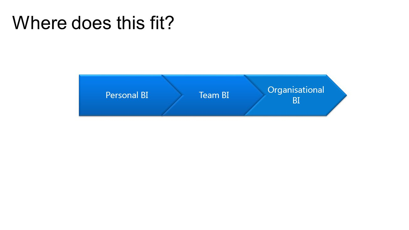 Where does this fit Personal BITeam BI Organisational BI