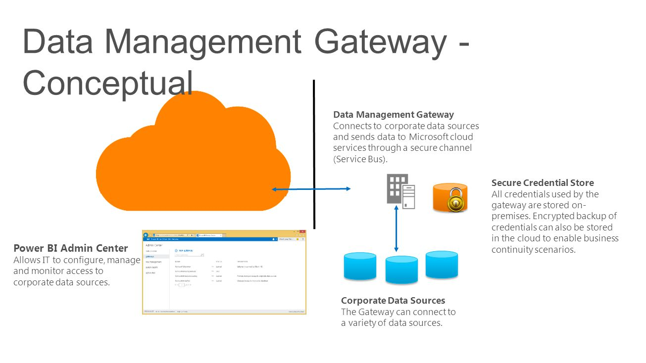 Data Management Gateway - Conceptual Power BI Admin Center Allows IT to configure, manage and monitor access to corporate data sources. Data Managemen