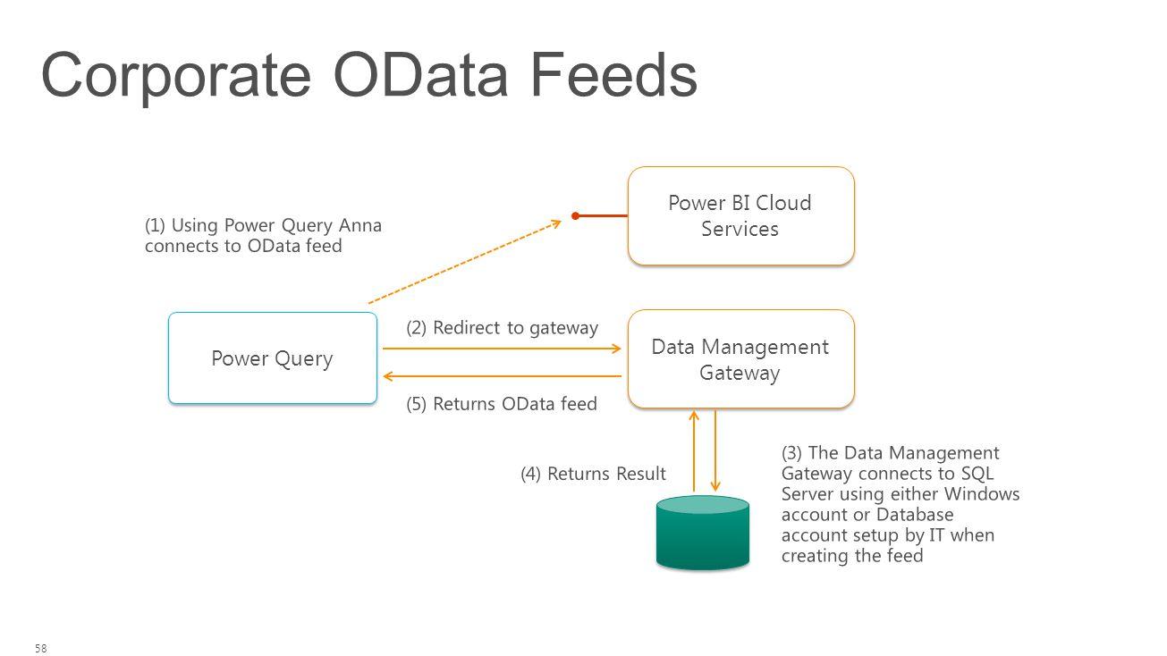 Corporate OData Feeds 58 Data Management Gateway Power Query Power BI Cloud Services