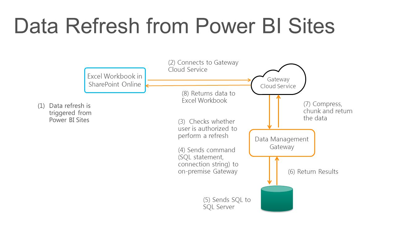 Data Refresh from Power BI Sites Data Management Gateway Excel Workbook in SharePoint Online Gateway Cloud Service (2) Connects to Gateway Cloud Service (3) Checks whether user is authorized to perform a refresh (4) Sends command (SQL statement, connection string) to on-premise Gateway (5) Sends SQL to SQL Server (6) Return Results (7) Compress, chunk and return the data (8) Returns data to Excel Workbook