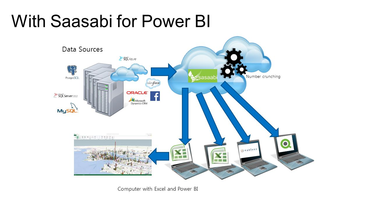 Computer with Excel and Power BI Number crunching With Saasabi for Power BI Data Sources