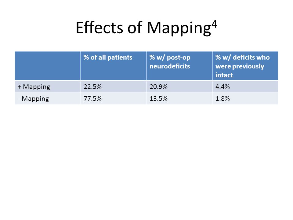 Effects of Mapping 4 % of all patients% w/ post-op neurodeficits % w/ deficits who were previously intact + Mapping22.5%20.9%4.4% - Mapping77.5%13.5%1