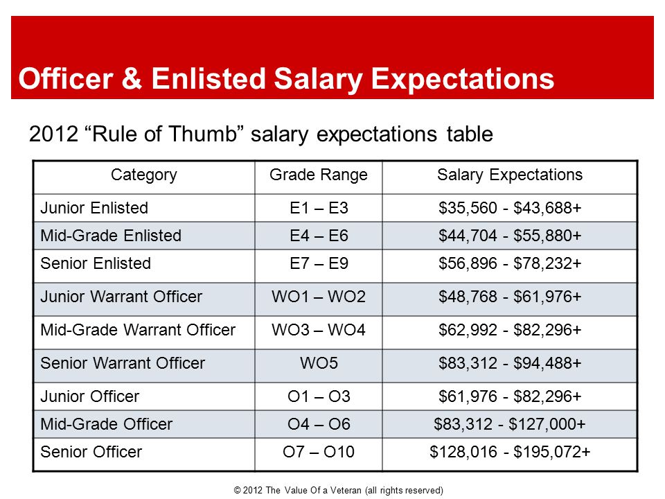 Officer & Enlisted Salary Expectations 2012 Rule of Thumb salary expectations table CategoryGrade RangeSalary Expectations Junior EnlistedE1 – E3$35,560 - $43,688+ Mid-Grade EnlistedE4 – E6$44,704 - $55,880+ Senior EnlistedE7 – E9$56,896 - $78,232+ Junior Warrant OfficerWO1 – WO2$48,768 - $61,976+ Mid-Grade Warrant OfficerWO3 – WO4$62,992 - $82,296+ Senior Warrant OfficerWO5$83,312 - $94,488+ Junior OfficerO1 – O3$61,976 - $82,296+ Mid-Grade OfficerO4 – O6$83,312 - $127,000+ Senior OfficerO7 – O10$128,016 - $195,072+ © 2012 The Value Of a Veteran (all rights reserved)
