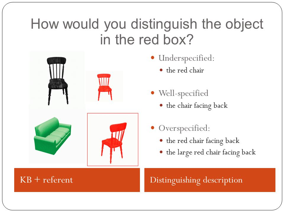 KB + referent Distinguishing description Underspecified: the red chair Well-specified the chair facing back Overspecified: the red chair facing back the large red chair facing back How would you distinguish the object in the red box