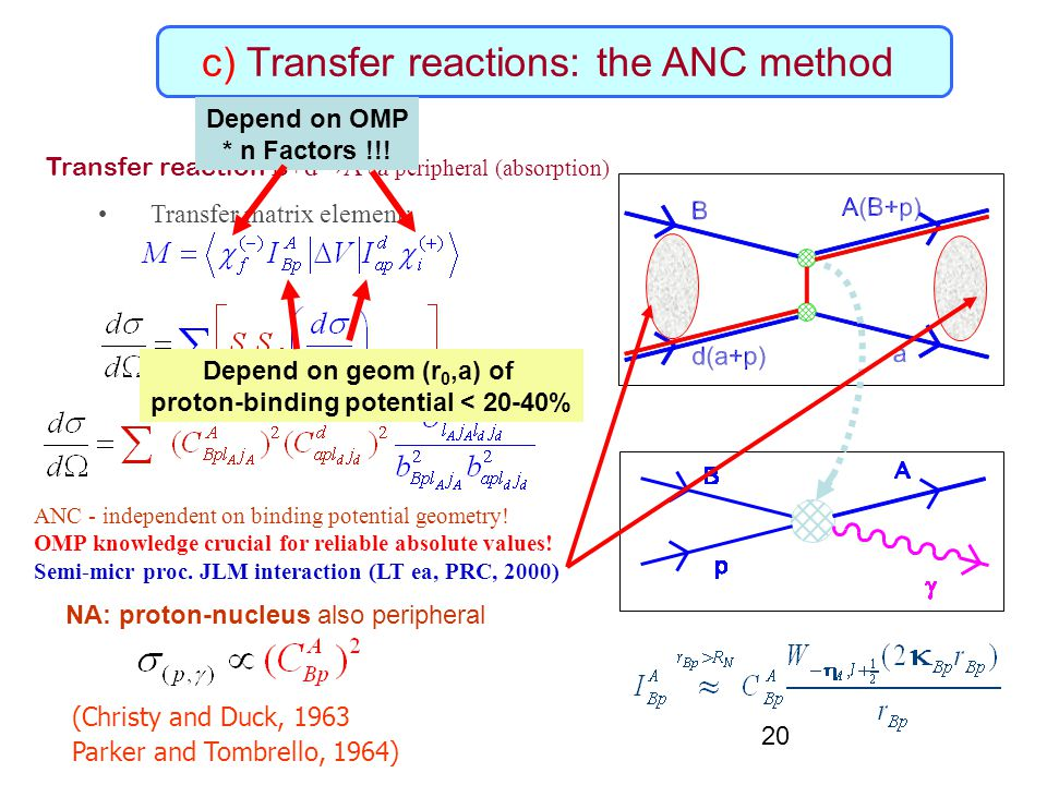 20 c) Transfer reactions: the ANC method Transfer reaction B+d→A+a peripheral (absorption) Transfer matrix element: NA: proton-nucleus also peripheral ANC - independent on binding potential geometry.