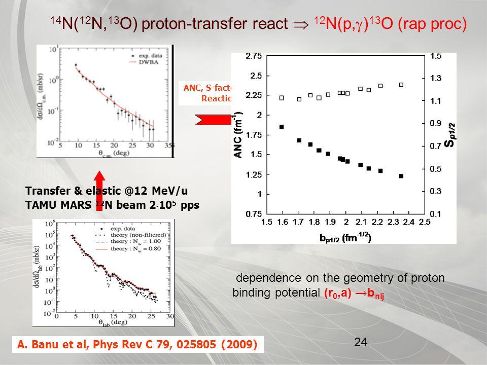CYCLOTRON INSTITUTE 24 Transfer & elastic @12 MeV/u TAMU MARS 12 N beam 2  10 5 pps 14 N( 12 N, 13 O) proton-transfer react  12 N(p,  ) 13 O (rap proc) A.