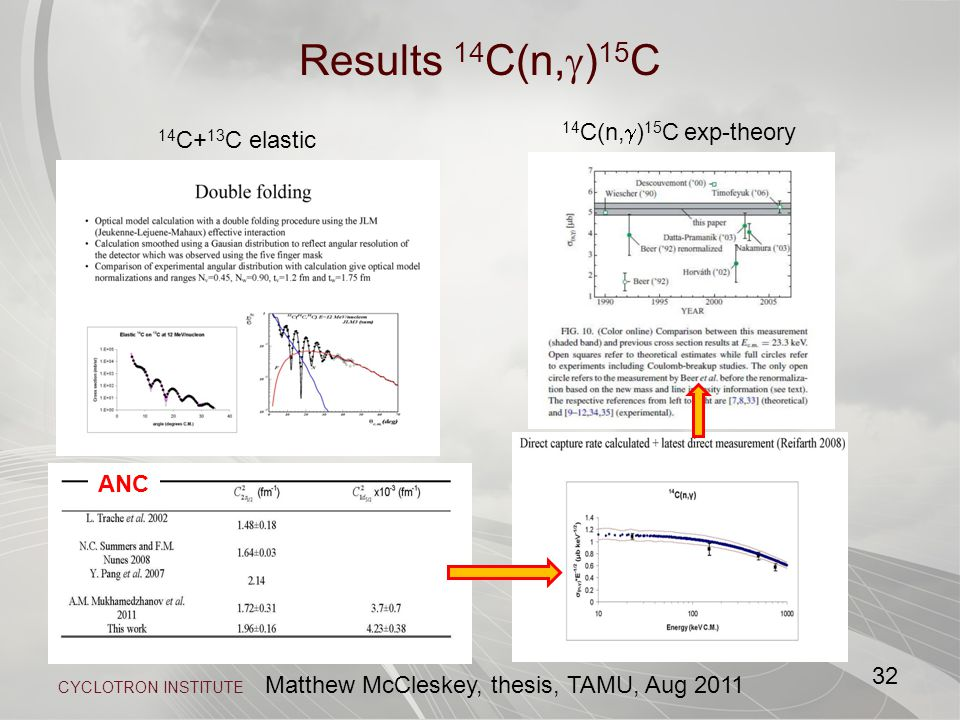 CYCLOTRON INSTITUTE Results 14 C(n,  ) 15 C 32 ANC 14 C(n,  ) 15 C exp-theory Matthew McCleskey, thesis, TAMU, Aug 2011 14 C+ 13 C elastic