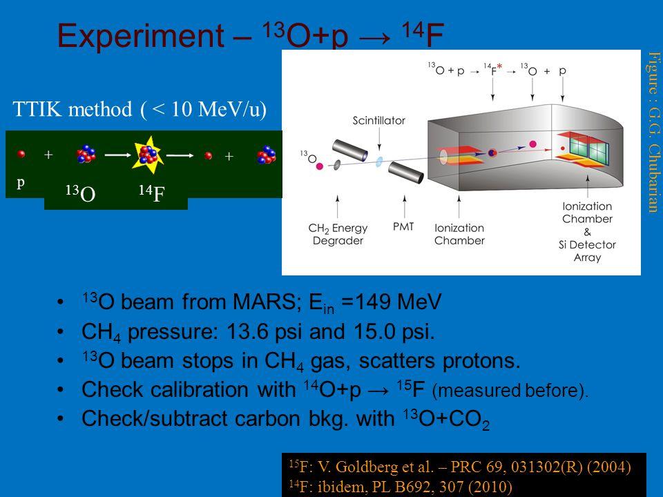 47 Experiment – 13 O+p → 14 F Figure : G.G.