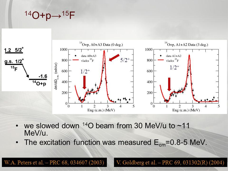 CYCLOTRON INSTITUTE 48 14 O+p→ 15 F we slowed down 14 O beam from 30 MeV/u to ~11 MeV/u.