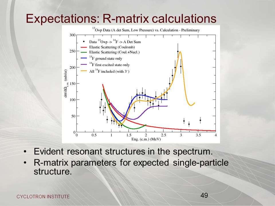 CYCLOTRON INSTITUTE 49 Expectations: R-matrix calculations Evident resonant structures in the spectrum.