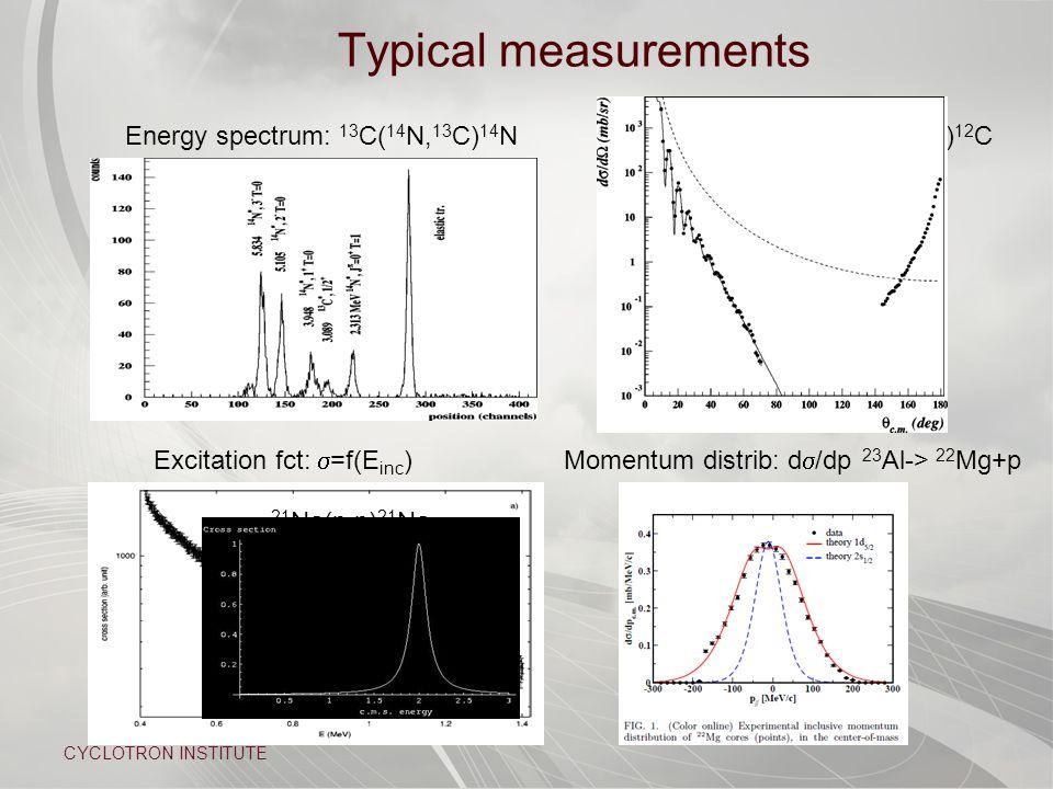CYCLOTRON INSTITUTE Typical measurements 21 Na(p,p) 21 Na Energy spectrum: 13 C( 14 N, 13 C) 14 NAngular distribution 13 C( 7 Li, 8 Li) 12 C Excitation fct:  =f(E inc )Momentum distrib: d  /dp 23 Al-> 22 Mg+p