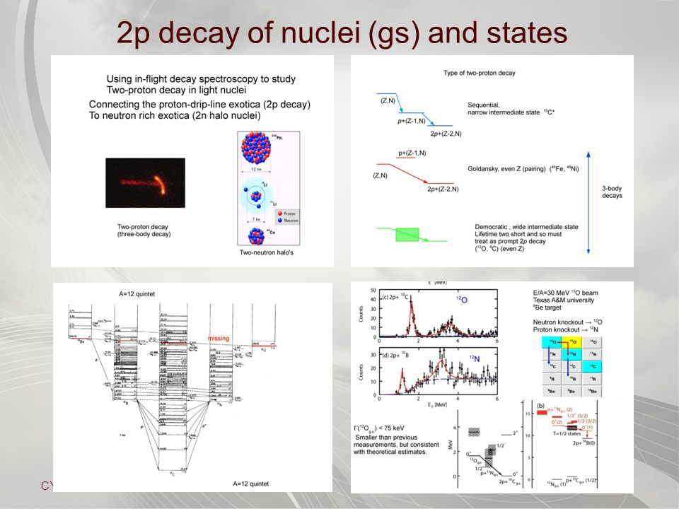 CYCLOTRON INSTITUTE 2p decay of nuclei (gs) and states