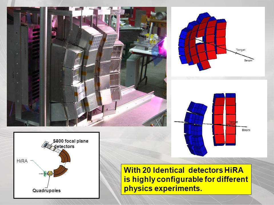 CYCLOTRON INSTITUTE S800 focal plane detectors Quadrupoles HiRA With 20 Identical detectors HiRA is highly configurable for different physics experiments.