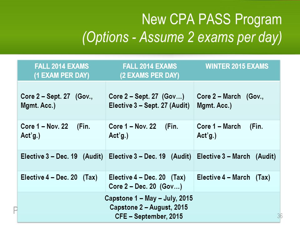 PASS | Professional Accounting Supplementary School Professional Accounting Supplementary School New CPA PASS Program (Options - Assume 2 exams per da