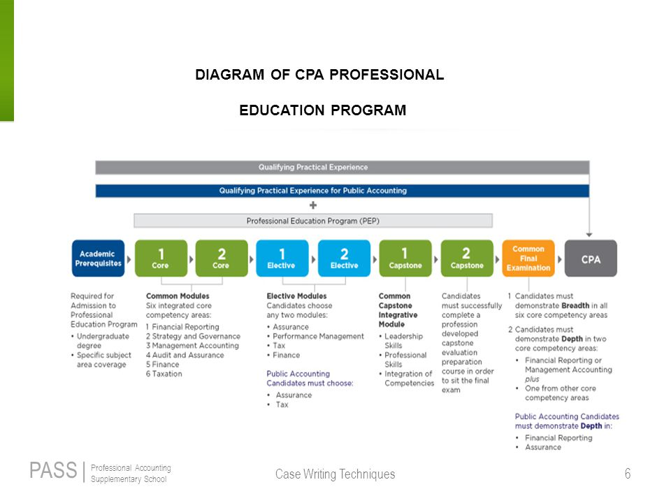PASS | Professional Accounting Supplementary School Case Writing Techniques 6 DIAGRAM OF CPA PROFESSIONAL EDUCATION PROGRAM