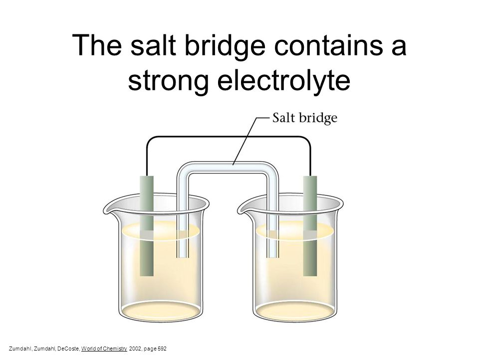 The salt bridge contains a strong electrolyte Zumdahl, Zumdahl, DeCoste, World of Chemistry  2002, page 592