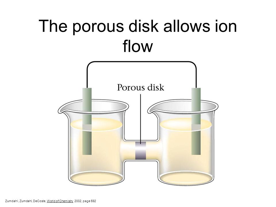 The porous disk allows ion flow Zumdahl, Zumdahl, DeCoste, World of Chemistry  2002, page 592