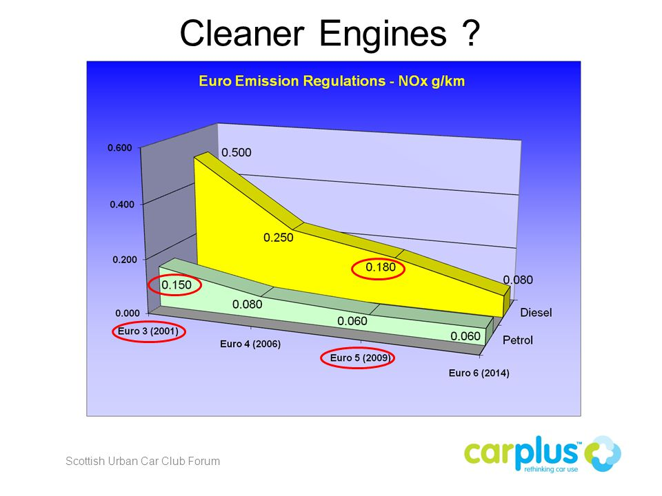 Cleaner Engines Scottish Urban Car Club Forum
