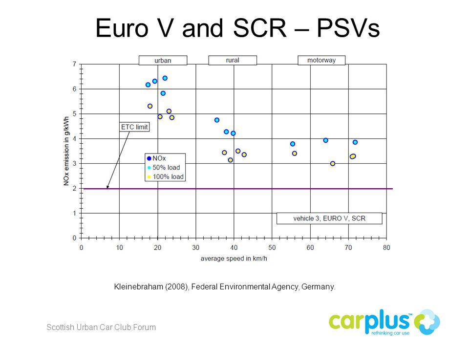 Euro V and SCR – PSVs Kleinebraham (2008), Federal Environmental Agency, Germany.