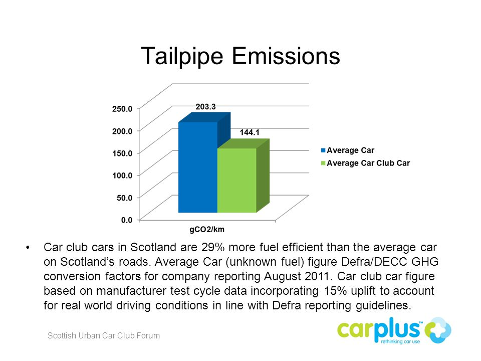 Tailpipe Emissions Car club cars in Scotland are 29% more fuel efficient than the average car on Scotland's roads.