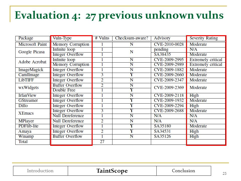 Evaluation 4: 27 previous unknown vulns 25 Introduction TaintScope Conclusion
