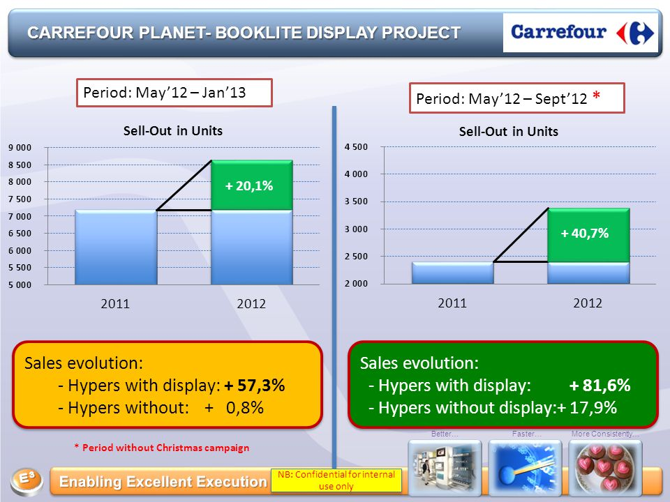 Better…Faster…More Consistently… CARREFOUR PLANET- BOOKLITE DISPLAY PROJECT + 20,1% + 40,7% Period: May'12 – Jan'13 Period: May'12 – Sept'12 * Sales evolution: - Hypers with display: + 57,3% - Hypers without: + 0,8% Sales evolution: - Hypers with display: + 57,3% - Hypers without: + 0,8% Sales evolution: - Hypers with display: + 81,6% - Hypers without display:+ 17,9% Sales evolution: - Hypers with display: + 81,6% - Hypers without display:+ 17,9% * Period without Christmas campaign NB: Confidential for internal use only
