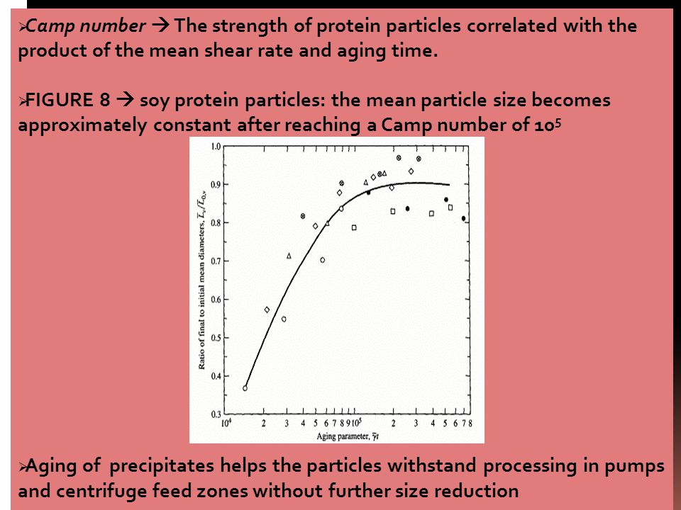  Camp number  The strength of protein particles correlated with the product of the mean shear rate and aging time.  FIGURE 8  soy protein particle