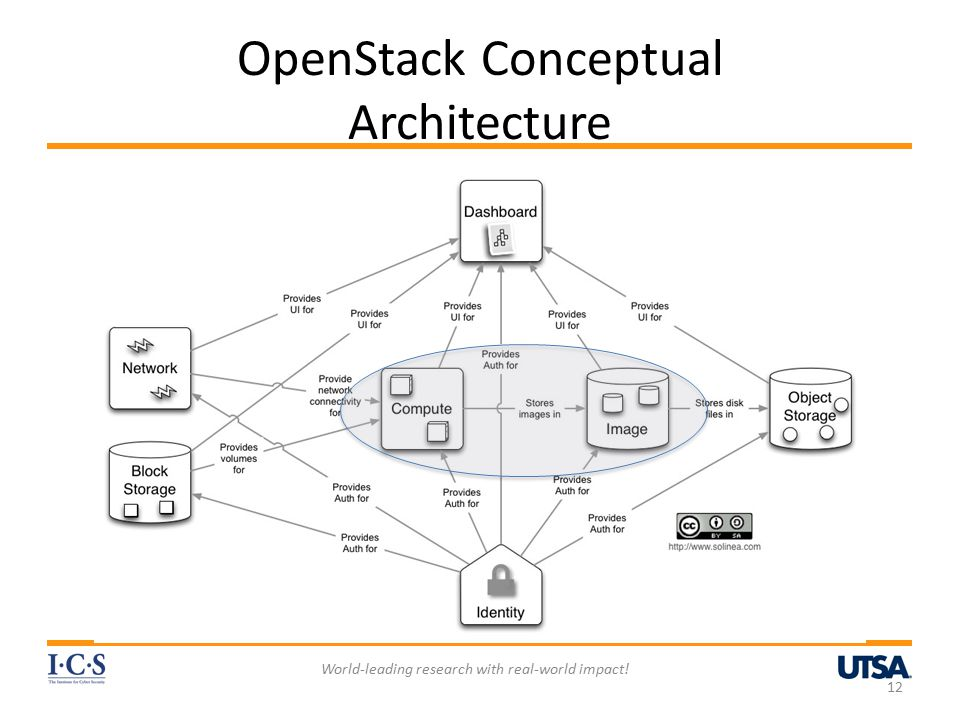 OpenStack Conceptual Architecture World-leading research with real-world impact! 12