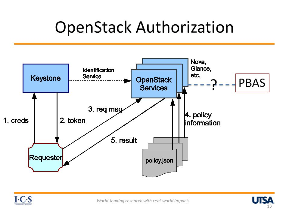 OpenStack Authorization World-leading research with real-world impact! 13 PBAS