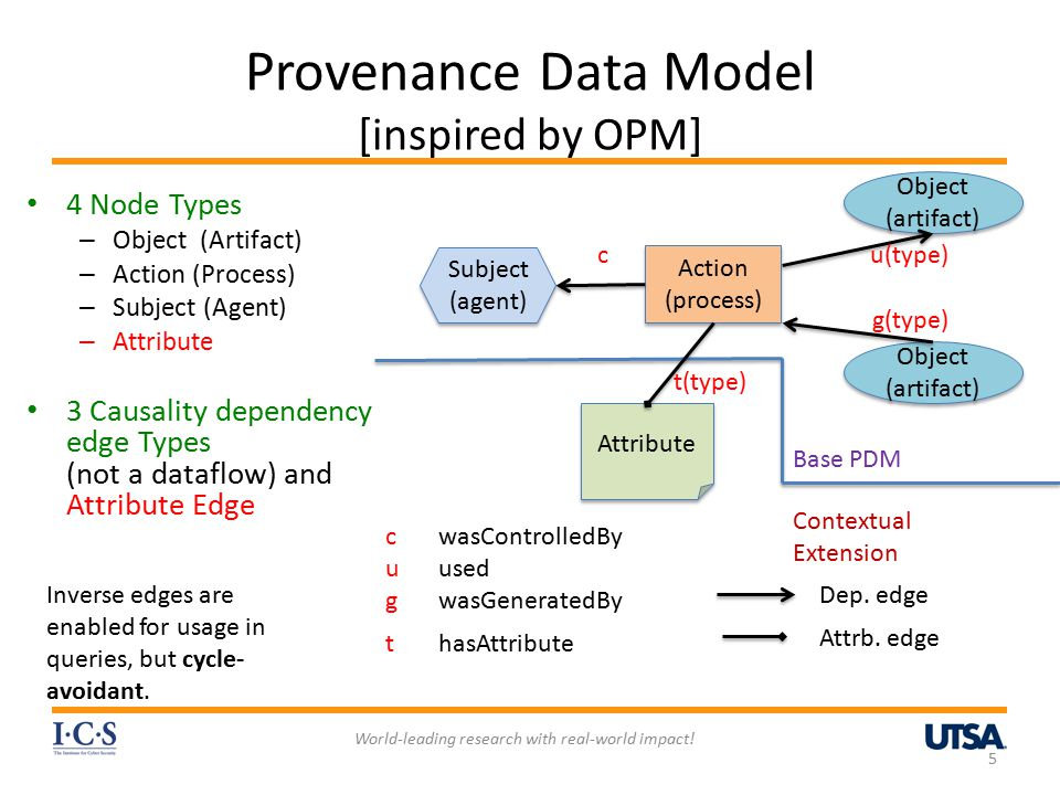 Provenance Data Model [inspired by OPM] 5 World-leading research with real-world impact.