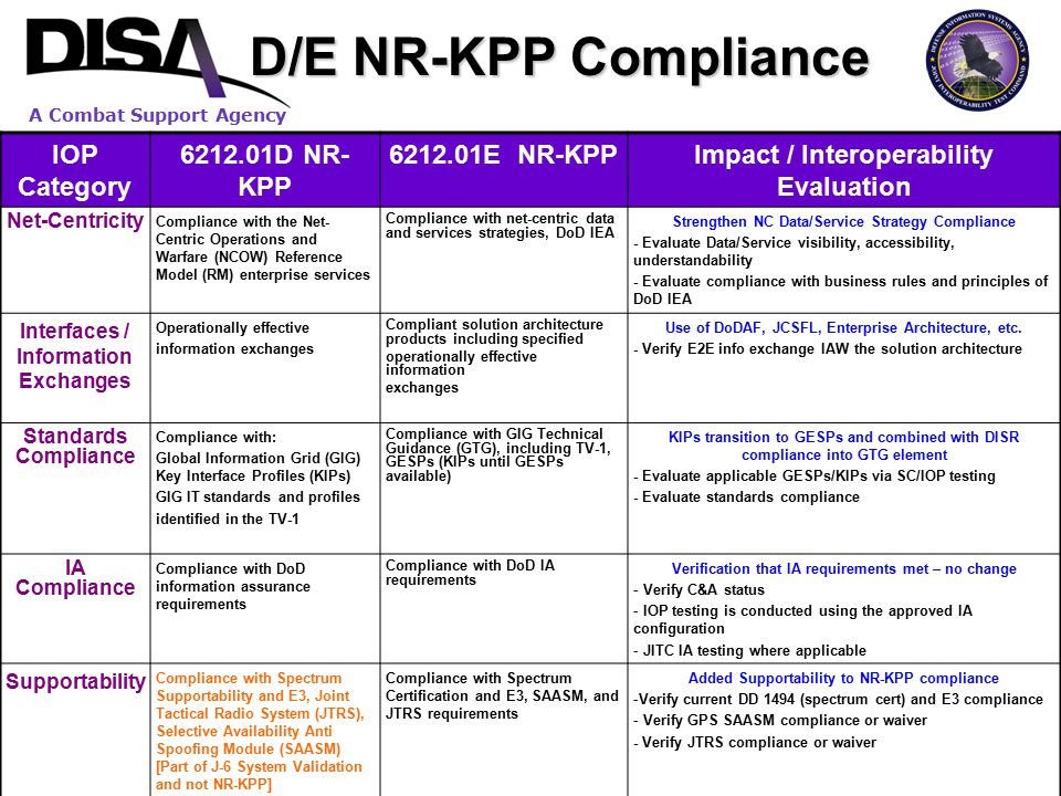 A Combat Support Agency D/E NR-KPP Compliance IOP Category 6212.01D NR- KPP 6212.01E NR-KPPImpact / Interoperability Evaluation Net-Centricity Complia