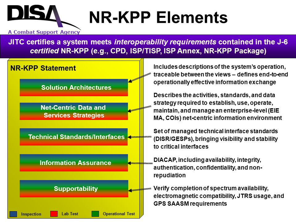 A Combat Support Agency NR-KPP Statement Verify completion of spectrum availability, electromagnetic compatibility, JTRS usage, and GPS SAASM requirem