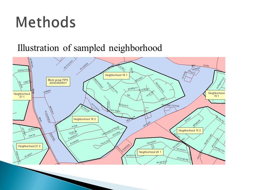 Illustration of sampled neighborhood