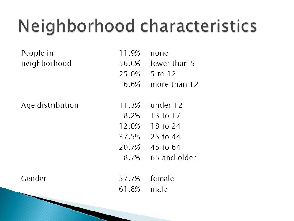 People in 11.9%none neighborhood56.6% fewer than 5 25.0% 5 to 12 6.6% more than 12 Age distribution11.3%under 12 8.2%13 to 17 12.0%18 to 24 37.5%25 to 44 20.7%45 to 64 8.7%65 and older Gender37.7%female 61.8%male