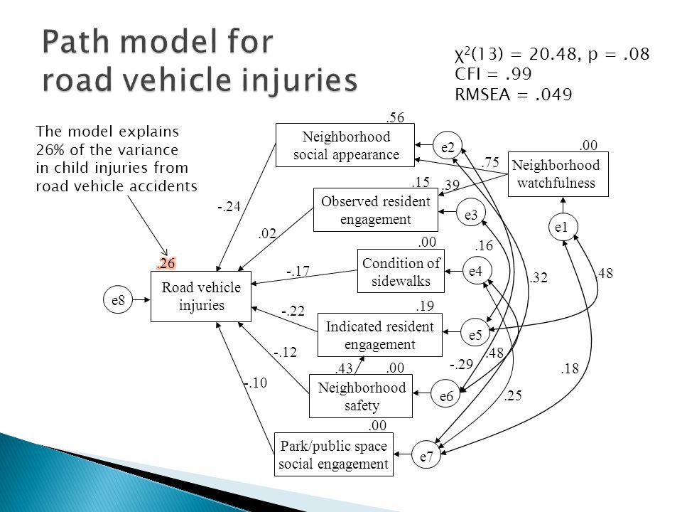 χ 2 (13) = 20.48, p =.08 CFI =.99 RMSEA =.049 The model explains 26% of the variance in child injuries from road vehicle accidents.48.16 -.29.48.18.32