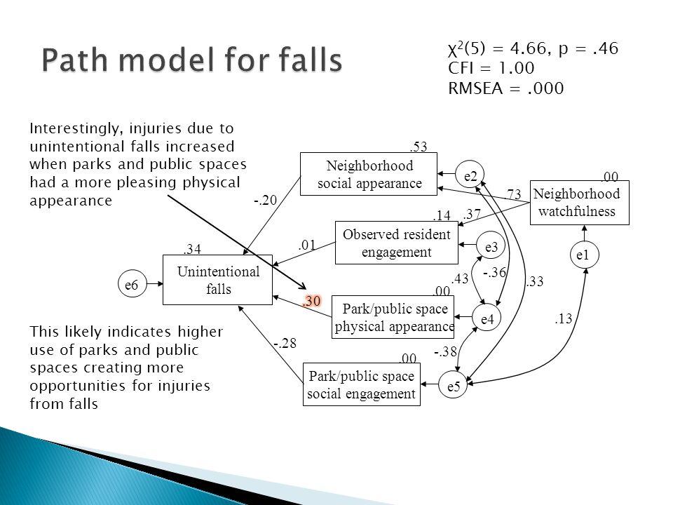 χ 2 (5) = 4.66, p =.46 CFI = 1.00 RMSEA =.000.37.73 Neighborhood social appearance e2.53 Observed resident engagement e3.14 Unintentional falls e6.34
