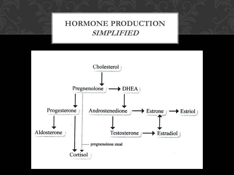 HORMONE PRODUCTION SIMPLIFIED
