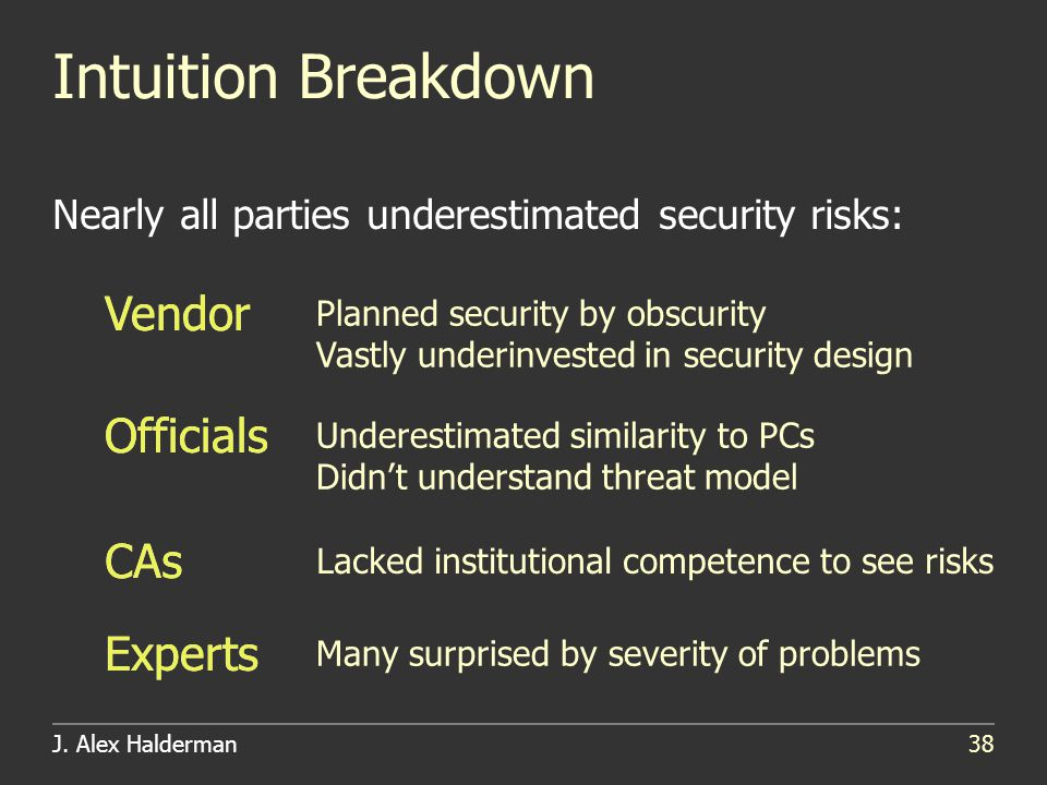 J. Alex Halderman38 Intuition Breakdown Nearly all parties underestimated security risks: Vendor Officials Experts Vendor Officials Experts Planned se