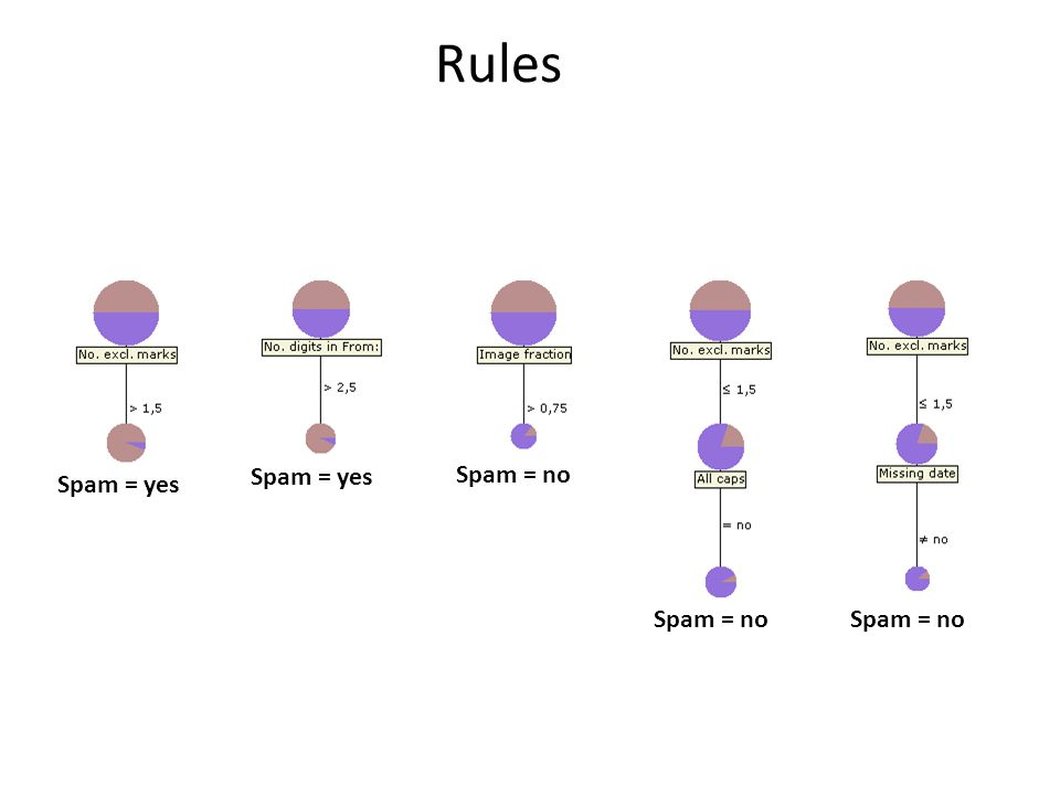 Rules Spam = no Spam = yes Spam = no