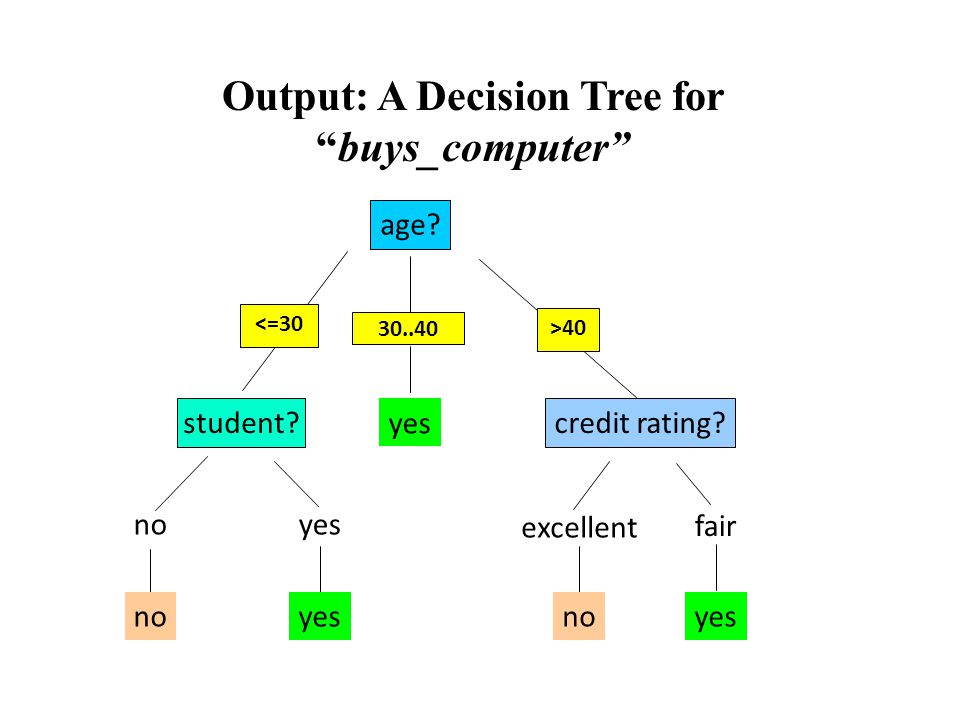 "Output: A Decision Tree for ""buys_computer"" age? overcast student?credit rating? noyes fair excellent <=30 >40 no yes 30..40"