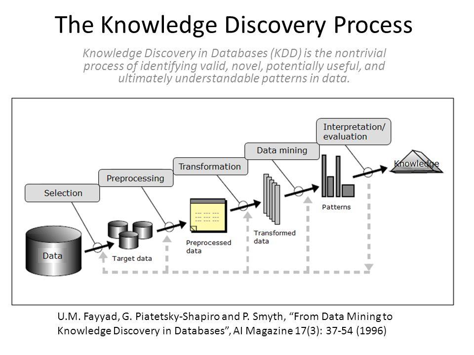 CRISP-DM: CRoss Industry Standard Process for Data Mining Shearer C., The CRISP-DM model: the new blueprint for data mining , Journal of Data Warehousing 5 (2000) 13-22 (see also www.crisp-dm.org)