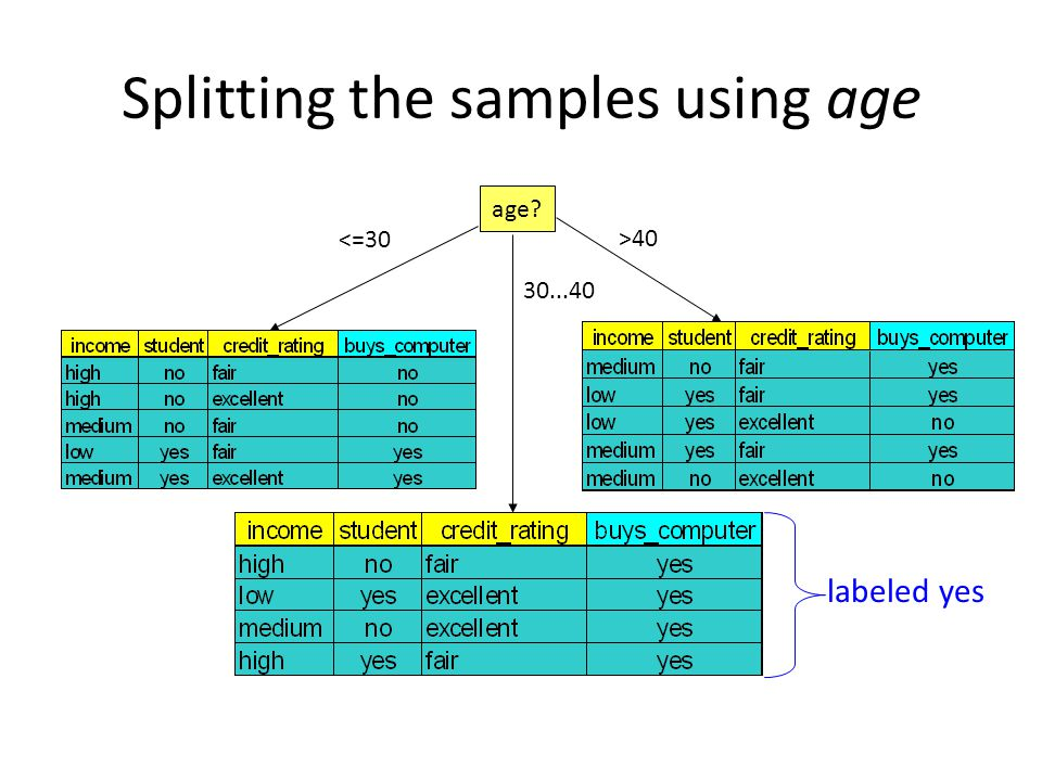 Splitting the samples using age age? <=30 30...40 >40 labeled yes