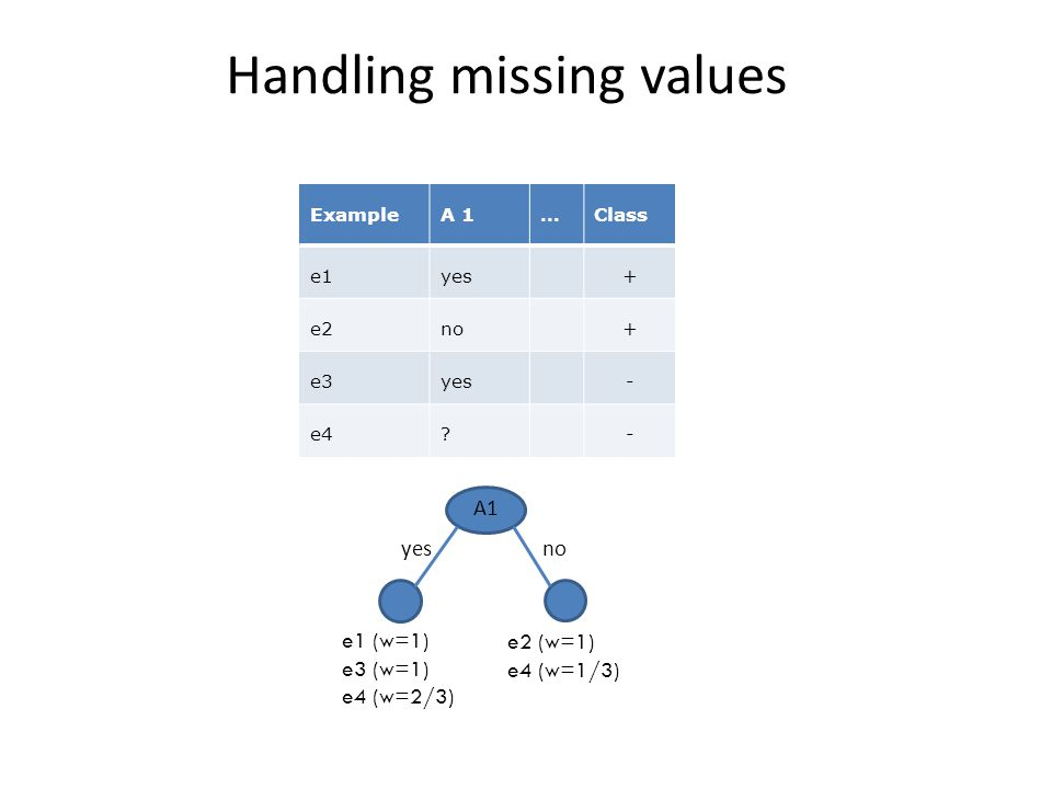 Handling missing values ExampleA 1…Class e1yes+ e2no+ e3yes- e4?- A1 yes no e1 (w=1) e3 (w=1) e4 (w=2/3) e2 (w=1) e4 (w=1/3)