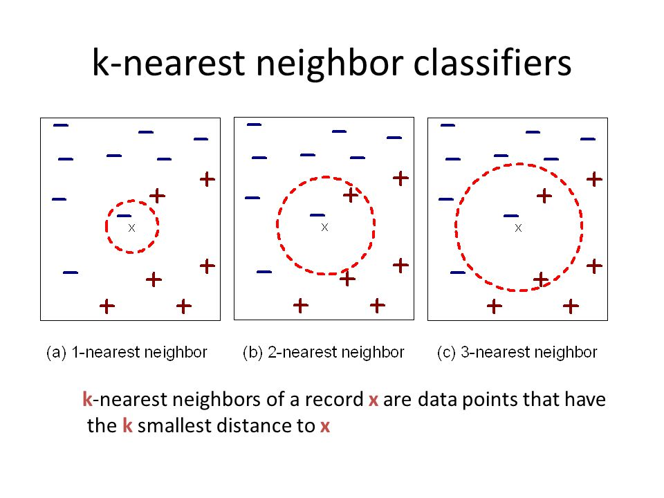 k-nearest neighbor classifiers k-nearest neighbors of a record x are data points that have the k smallest distance to x