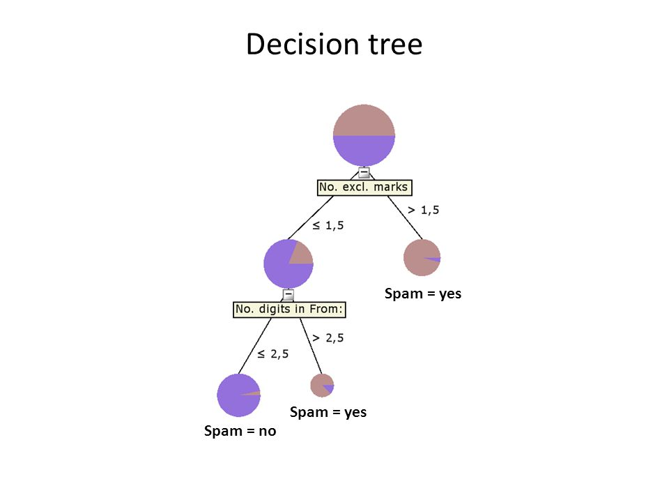Overfitting and Tree Pruning Overfitting: An induced tree may overfit the training data – Too many branches, some may reflect anomalies due to noise or outliers – Poor accuracy for unseen samples Two approaches to avoid overfitting – Prepruning: Halt tree construction early—do not split a node if this would result in the goodness measure falling below a threshold Difficult to choose an appropriate threshold – Postpruning: Remove branches from a fully grown tree—get a sequence of progressively pruned trees