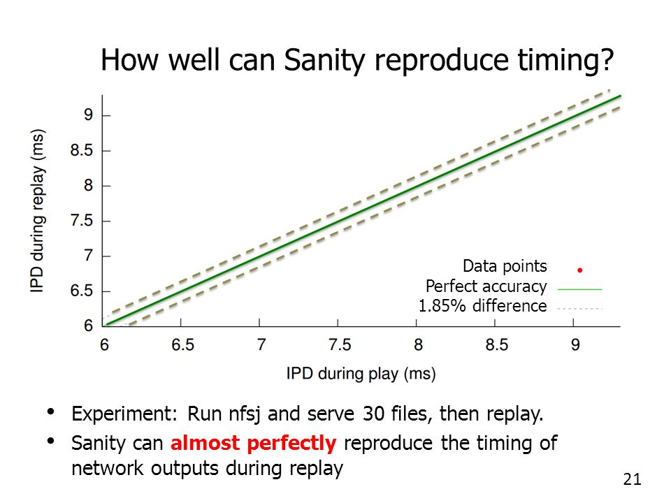 How well can Sanity reproduce timing. Experiment: Run nfsj and serve 30 files, then replay.